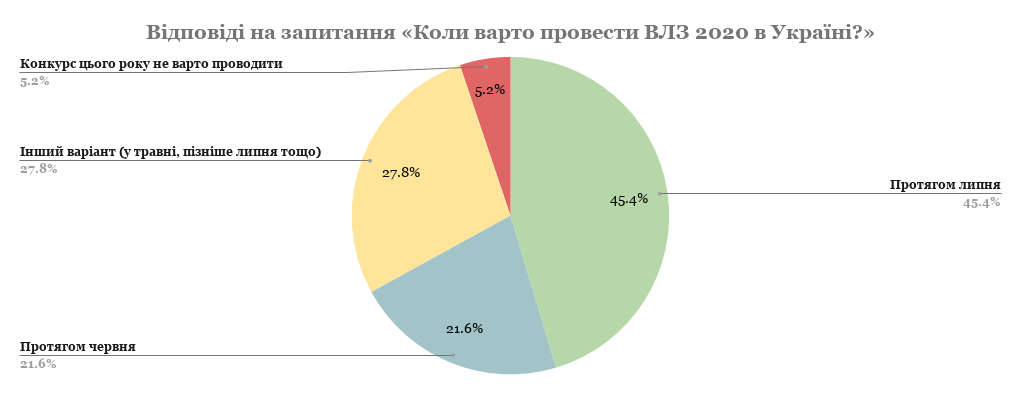 Відповіді на запитання «Коли варто провести ВЛЗ 2020 в Україні_» (1)